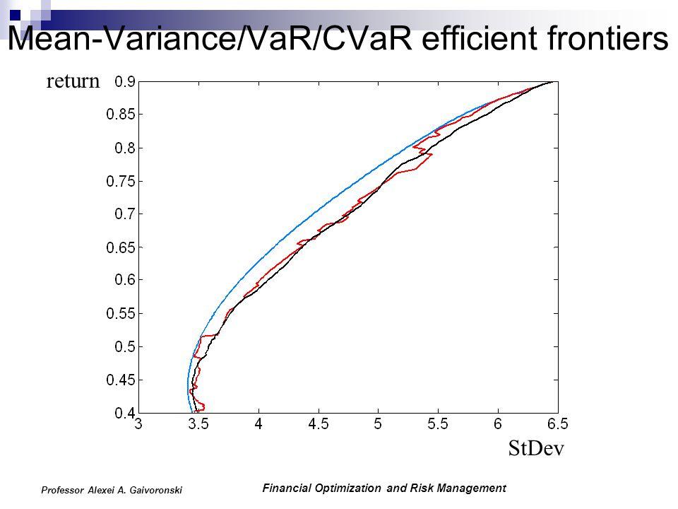 Financial Optimization and Risk Management Professor Alexei A. Gaivoronski Mean-Variance/VaR/CVaR efficient frontiers return StDev