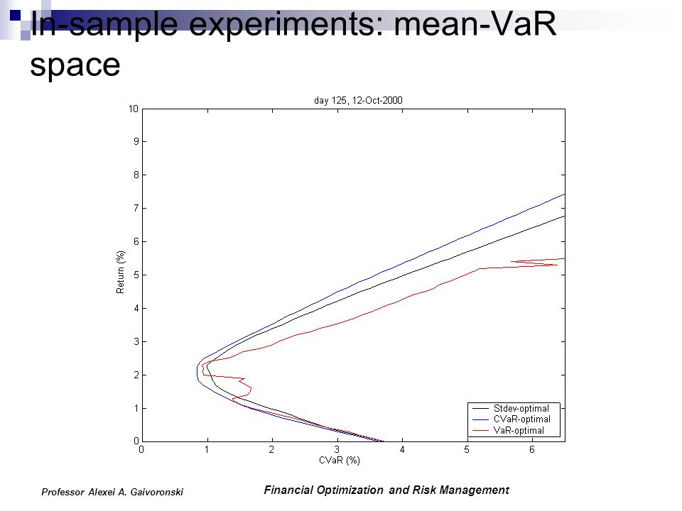 Financial Optimization and Risk Management Professor Alexei A. Gaivoronski In-sample experiments: mean-VaR space