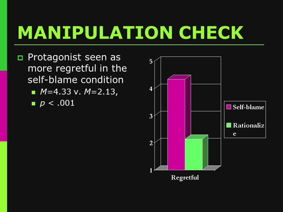 MANIPULATION CHECK  Protagonist seen as more regretful in the self-blame condition M=4.33 v.
