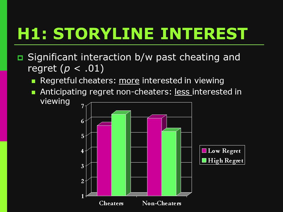 H1: STORYLINE INTEREST  Significant interaction b/w past cheating and regret (p <.01) Regretful cheaters: more interested in viewing Anticipating regret non-cheaters: less interested in viewing