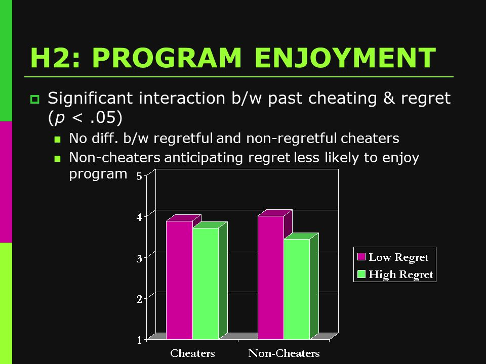 H2: PROGRAM ENJOYMENT  Significant interaction b/w past cheating & regret (p <.05) No diff.