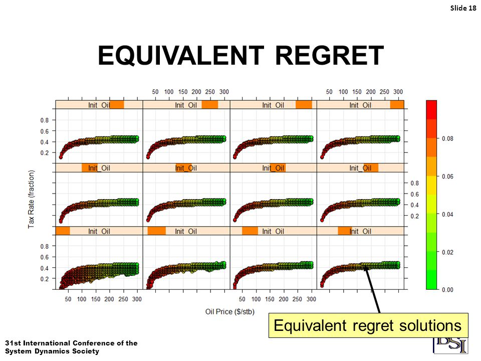 31st International Conference of the System Dynamics Society EQUIVALENT REGRET Slide 18 Equivalent regret solutions