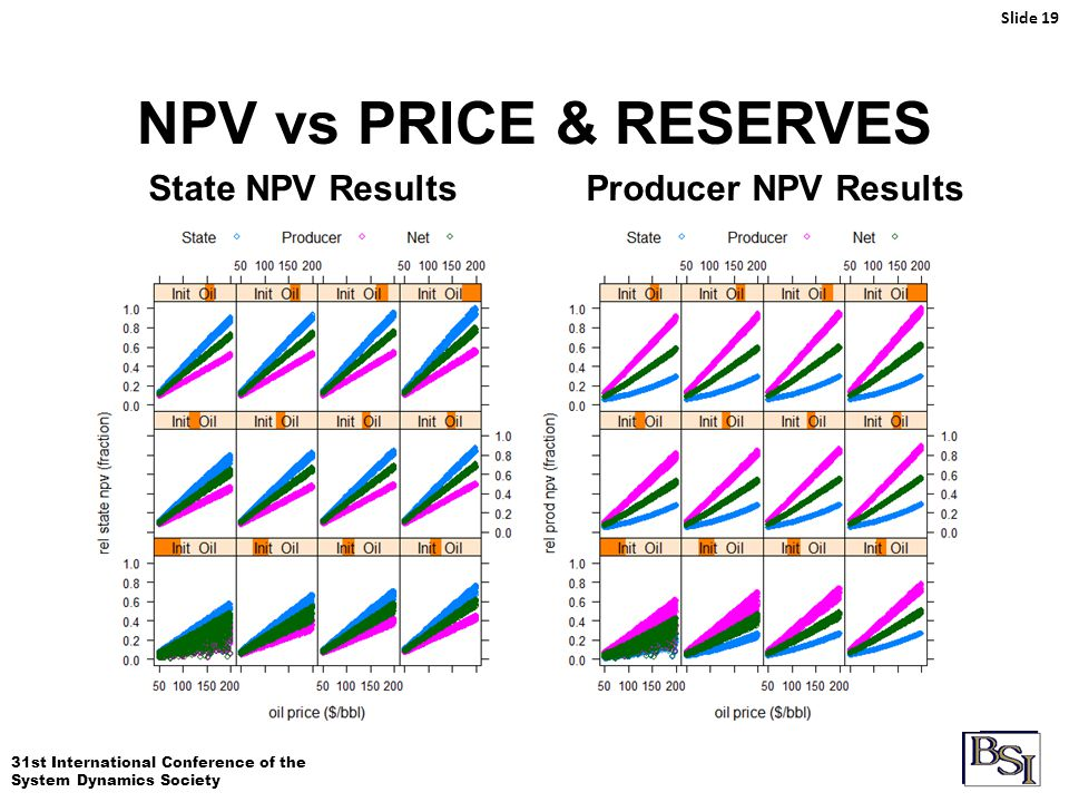 31st International Conference of the System Dynamics Society NPV vs PRICE & RESERVES Slide 19 State NPV ResultsProducer NPV Results