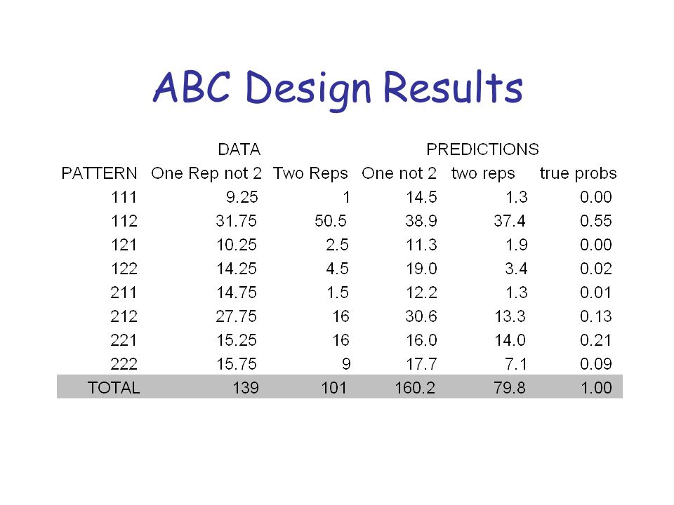 ABC Design Results