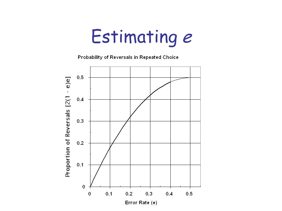 Estimating e