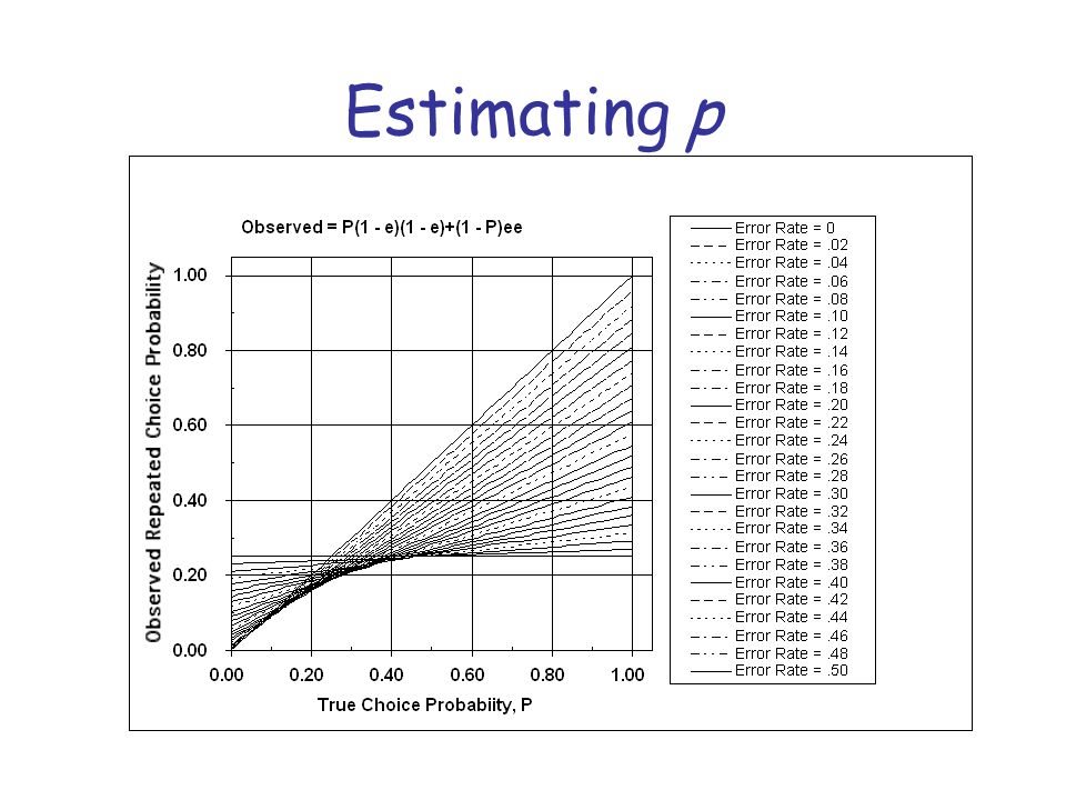 Estimating p