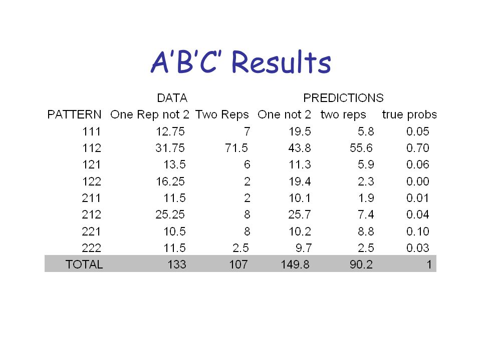 A'B'C' Results