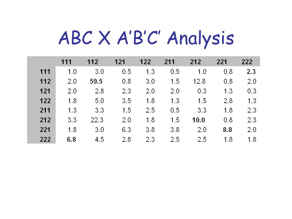 ABC X A'B'C' Analysis