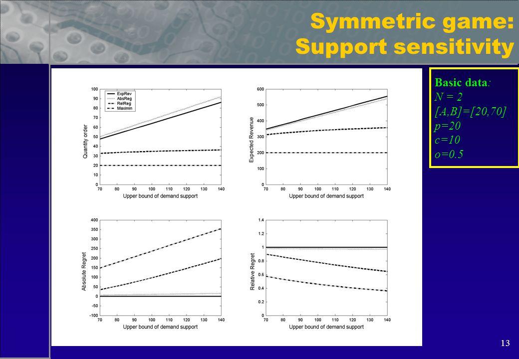 13 Symmetric game: Support sensitivity Basic data: N = 2 [A,B]=[20,70] p=20 c=10 o=0.5