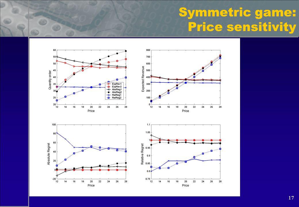 17 Symmetric game: Price sensitivity