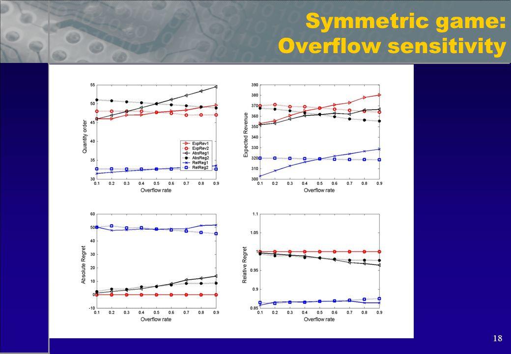 18 Symmetric game: Overflow sensitivity