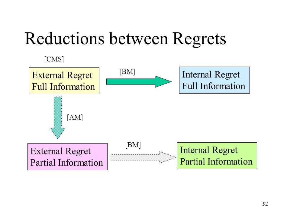 52 Reductions between Regrets External Regret Full Information External Regret Partial Information Internal Regret Full Information Internal Regret Partial Information [AM] [BM] [CMS]