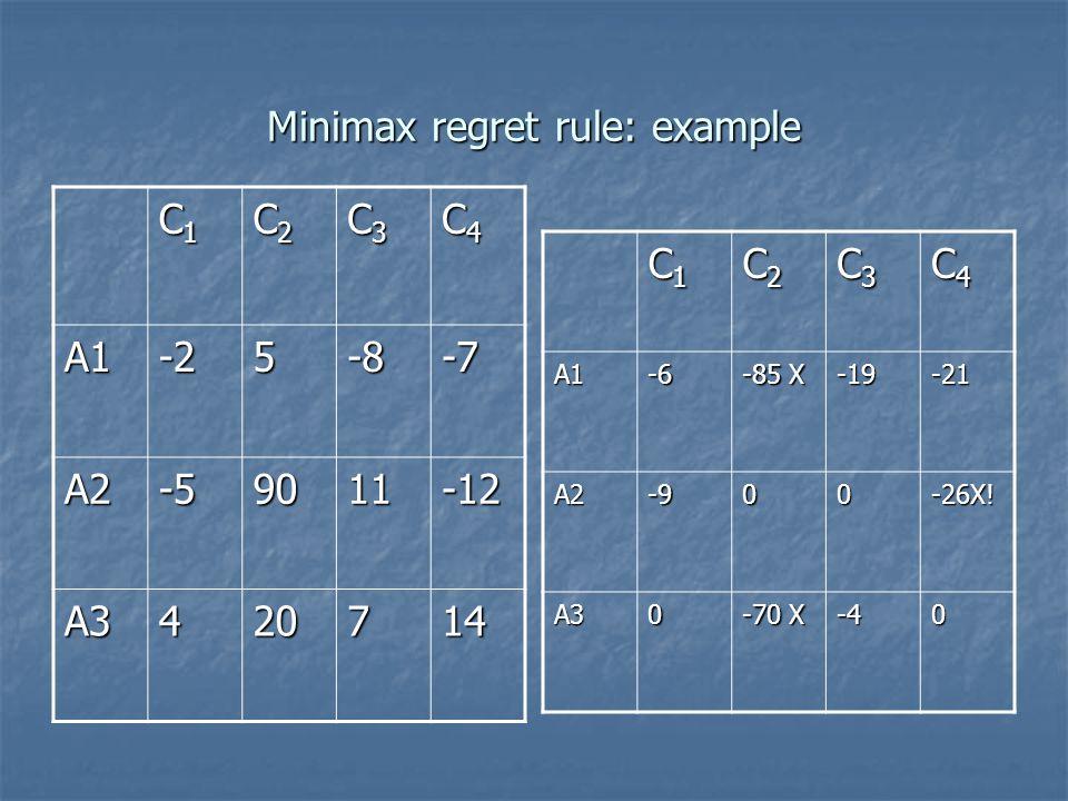 Minimax regret rule: example C1C1C1C1 C2C2C2C2 C3C3C3C3 C4C4C4C4 A1-25-8-7 A2-59011-12 A3420714 C1C1C1C1 C2C2C2C2 C3C3C3C3 C4C4C4C4A1-6 -85 X -19-21 A2-900 -26X.