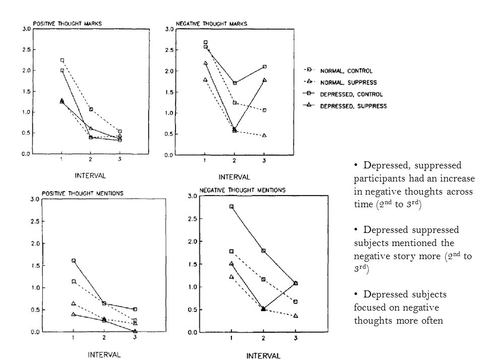 Depressed, suppressed participants had an increase in negative thoughts across time (2 nd to 3 rd ) Depressed suppressed subjects mentioned the negative story more (2 nd to 3 rd ) Depressed subjects focused on negative thoughts more often