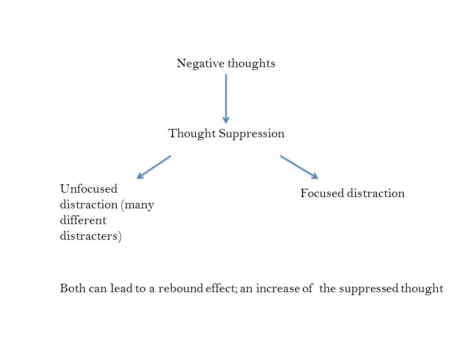 Negative thoughts Thought Suppression Unfocused distraction (many different distracters) Focused distraction Both can lead to a rebound effect; an increase of the suppressed thought