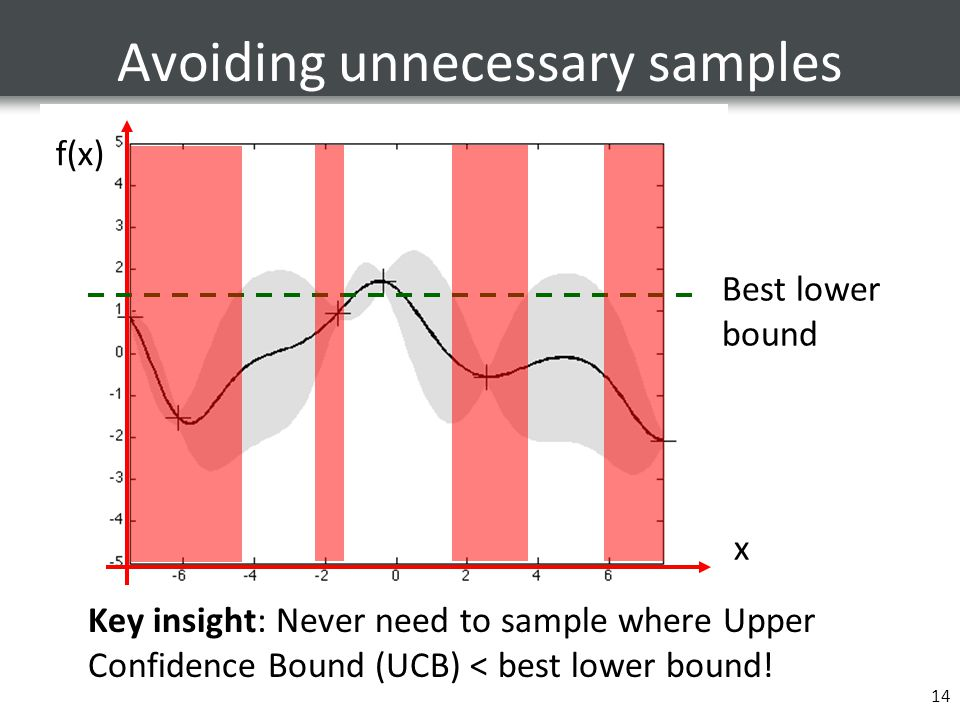 14 Avoiding unnecessary samples Key insight: Never need to sample where Upper Confidence Bound (UCB) < best lower bound! x f(x) Best lower bound