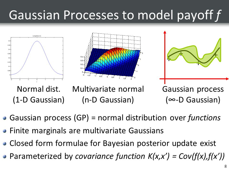 Gaussian Processes to model payoff f Gaussian process (GP) = normal distribution over functions Finite marginals are multivariate Gaussians Closed form formulae for Bayesian posterior update exist Parameterized by covariance function K(x,x') = Cov(f(x),f(x')) 8 Normal dist.