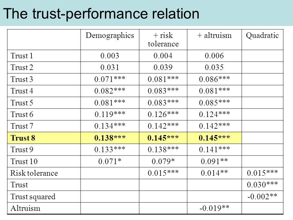 The trust-performance relation Demographics+ risk tolerance + altruismQuadratic Trust 10.0030.0040.006 Trust 20.0310.0390.035 Trust 30.071***0.081***0.086*** Trust 40.082***0.083***0.081*** Trust 50.081***0.083***0.085*** Trust 60.119***0.126***0.124*** Trust 70.134***0.142*** Trust 80.138***0.145*** Trust 90.133***0.138***0.141*** Trust 100.071*0.079*0.091** Risk tolerance0.015***0.014**0.015*** Trust0.030*** Trust squared-0.002** Altruism-0.019**