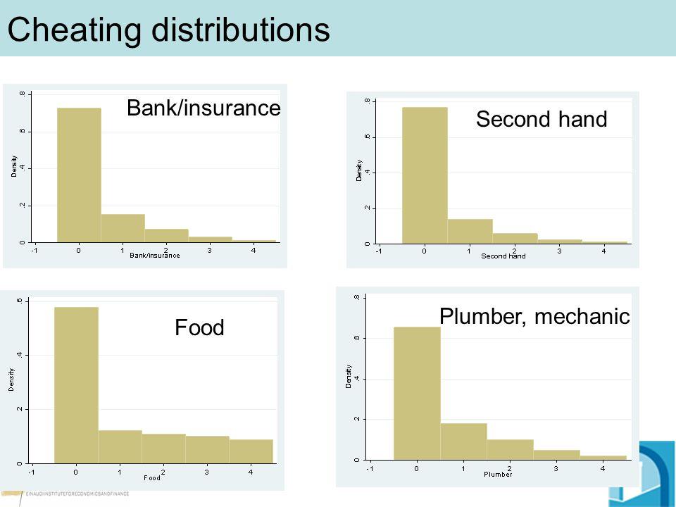 Cheating distributions Bank/insurance Second hand Food Plumber, mechanic