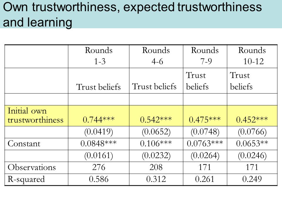 Own trustworthiness, expected trustworthiness and learning Rounds 1-3 Rounds 4-6 Rounds 7-9 Rounds 10-12 Trust beliefs Initial own trustworthiness0.744***0.542***0.475***0.452*** (0.0419)(0.0652)(0.0748)(0.0766) Constant0.0848***0.106***0.0763***0.0653** (0.0161)(0.0232)(0.0264)(0.0246) Observations276208171 R-squared0.5860.3120.2610.249