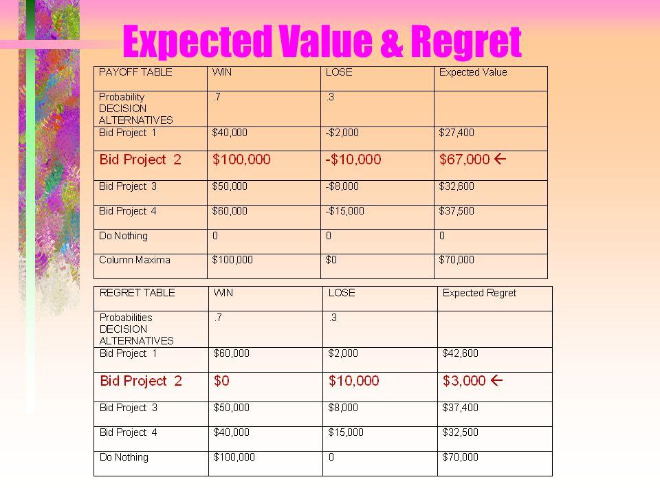DMUR -- Expected Regret