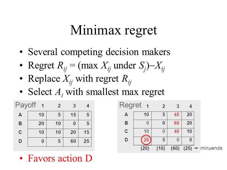 Minimax regret 1234 A1054520 B006020 C1004010 D20500 (20)(10)(60)(25) minuends 1234 A105155 B201005 C 2015 D056025 RegretPayoff Several competing decision makers Regret R ij = (max X ij under S j )  X ij Replace X ij with regret R ij Select A i with smallest max regret Favors action D