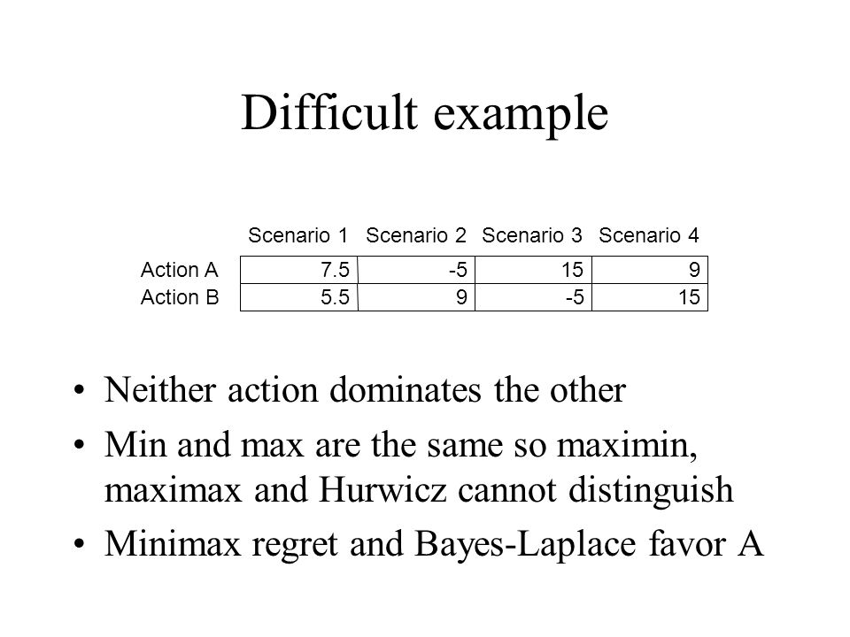 Difficult example Neither action dominates the other Min and max are the same so maximin, maximax and Hurwicz cannot distinguish Minimax regret and Bayes-Laplace favor A Scenario 1Scenario 2Scenario 3Scenario 4 Action A7.5-5159 Action B5.59-515