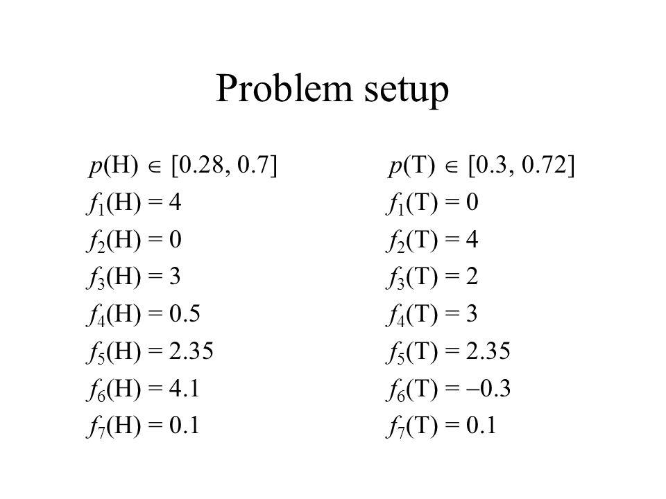 Problem setup p(H)  [0.28, 0.7]p(T)  [0.3, 0.72] f 1 (H) = 4 f 1 (T) = 0 f 2 (H) = 0 f 2 (T) = 4 f 3 (H) = 3 f 3 (T) = 2 f 4 (H) = 0.5 f 4 (T) = 3 f 5 (H) = 2.35 f 5 (T) = 2.35 f 6 (H) = 4.1 f 6 (T) =  0.3 f 7 (H) = 0.1 f 7 (T) = 0.1