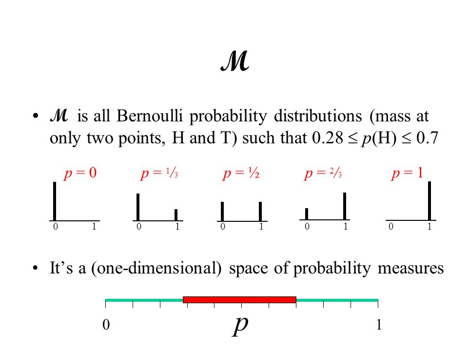 M M is all Bernoulli probability distributions (mass at only two points, H and T) such that 0.28  p(H)  0.7 It's a (one-dimensional) space of probability measures 0101010101 p = 0p = 1p = ½p = 1 / 3 p = 2 / 3 01 p
