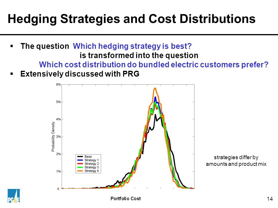 14 Hedging Strategies and Cost Distributions  The question Which hedging strategy is best.