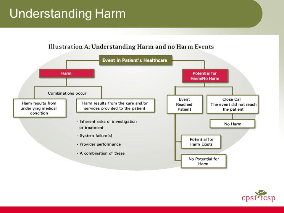 Understanding Harm