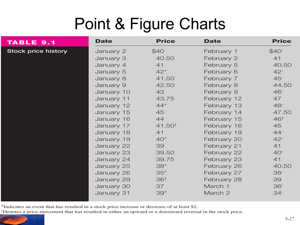 Point & Figure Charts 9-17