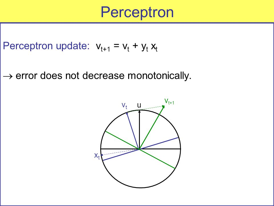 Perceptron Perceptron update: v t+1 = v t + y t x t  error does not decrease monotonically.