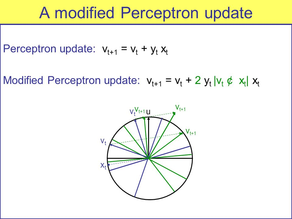 A modified Perceptron update Perceptron update: v t+1 = v t + y t x t Modified Perceptron update: v t+1 = v t + 2 y t |v t ¢ x t | x t u vtvt xtxt v t+1 vtvt