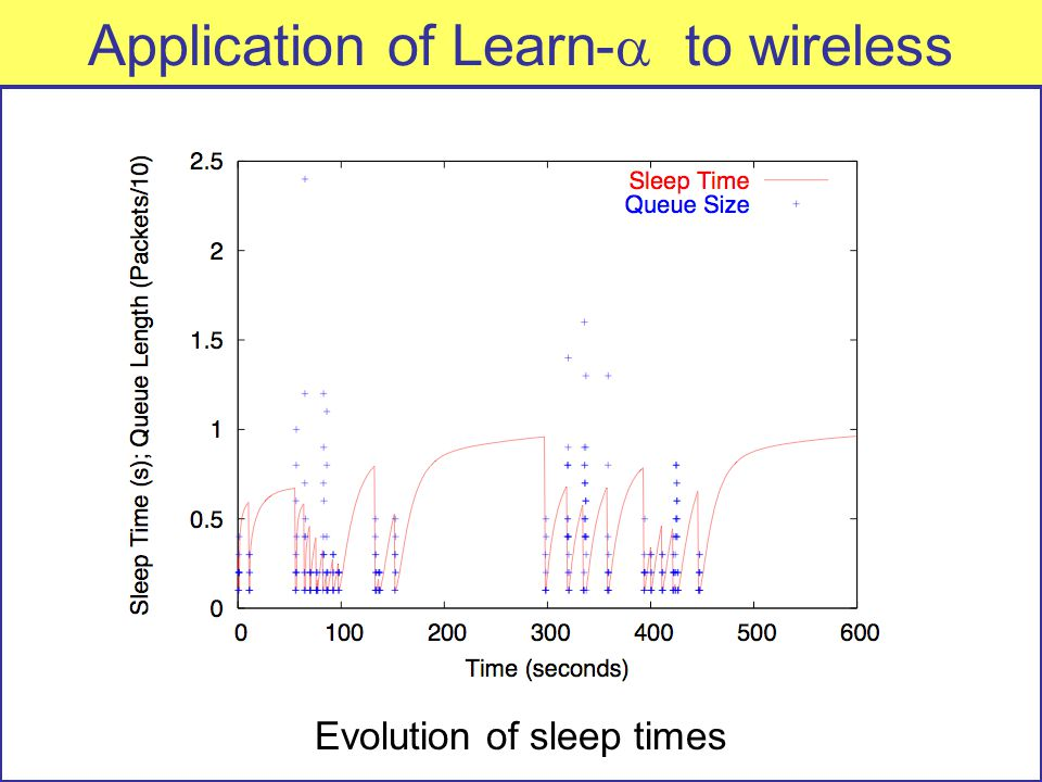 Application of Learn-  to wireless Evolution of sleep times