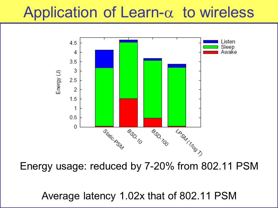 Application of Learn-  to wireless Energy usage: reduced by 7-20% from 802.11 PSM Average latency 1.02x that of 802.11 PSM