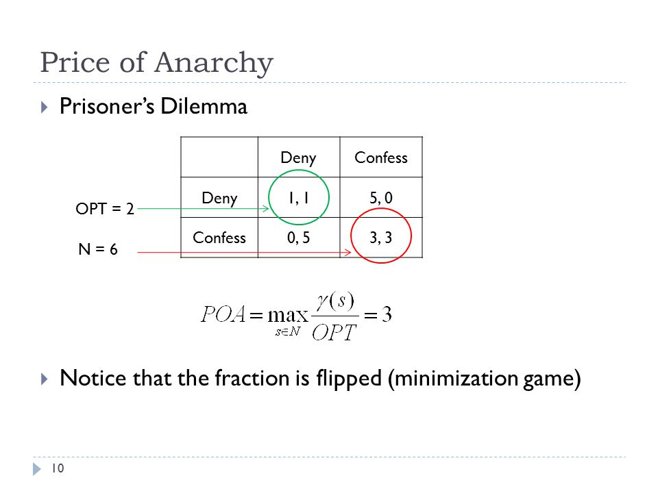 Price of Anarchy  Prisoner's Dilemma  Notice that the fraction is flipped (minimization game) DenyConfess Deny1, 15, 0 Confess0, 53, 3 10 OPT = 2 N = 6