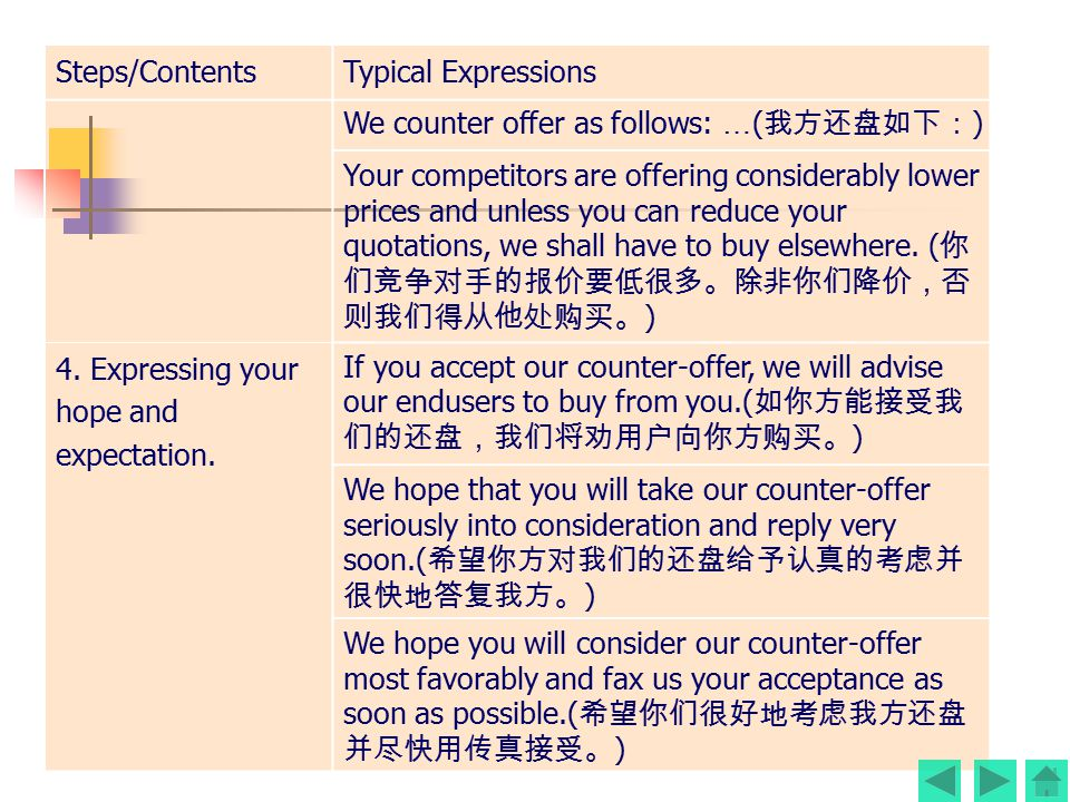 Steps/ContentsTypical Expressions We regret to inform you that your offer is unworkable, as some parcels of Japanese makes have been sold here at a mu