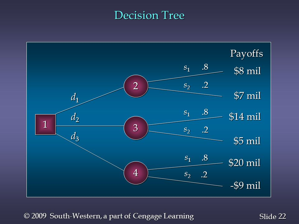 22 Slide © 2009 South-Western, a part of Cengage Learning Decision Tree 11.8.2.8.2.8.2 d1d1d1d1 d2d2d2d2 d3d3d3d3 s1s1s1s1 s1s1s1s1 s1s1s1s1 s2s2s2s2