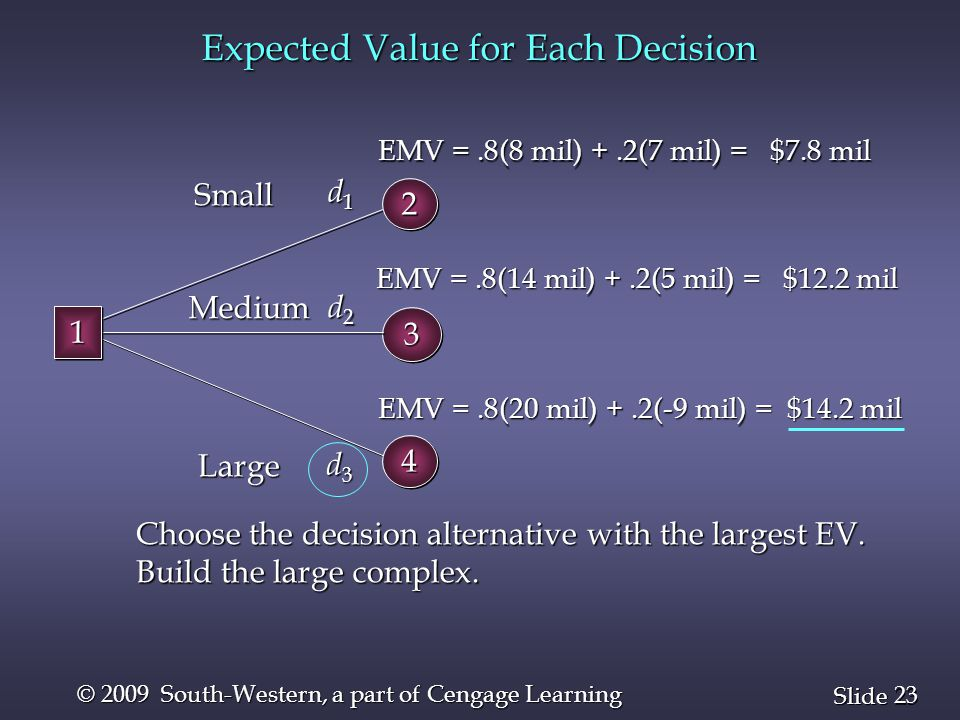23 Slide © 2009 South-Western, a part of Cengage Learning Expected Value for Each Decision Choose the decision alternative with the largest EV. Build