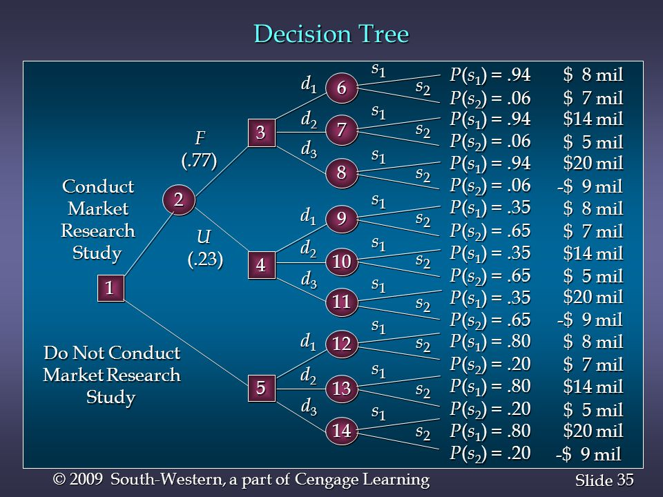 35 Slide © 2009 South-Western, a part of Cengage Learning Decision Tree U(.23) d1d1d1d1 d2d2d2d2 d3d3d3d3 F(.77) d1d1d1d1 d2d2d2d2 d3d3d3d3 66 77 88 9
