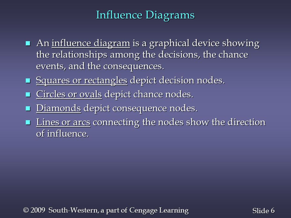 6 6 Slide © 2009 South-Western, a part of Cengage Learning Influence Diagrams n An influence diagram is a graphical device showing the relationships a
