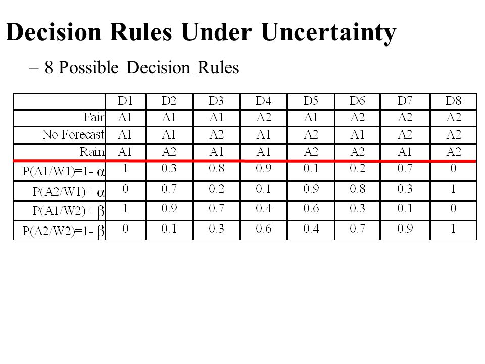 Decision Rules Under Uncertainty –8 Possible Decision Rules