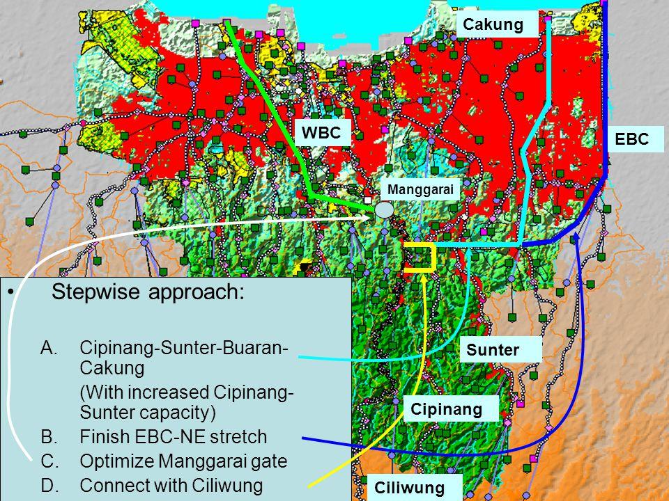 Stepwise approach: A.Cipinang-Sunter-Buaran- Cakung (With increased Cipinang- Sunter capacity) B.Finish EBC-NE stretch C.Optimize Manggarai gate D.Connect with Ciliwung WBC EBC Cakung Sunter Cipinang Manggarai Ciliwung