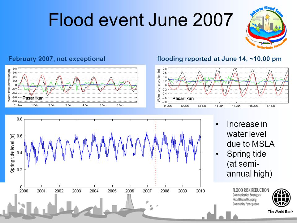 Flood event June 2007 Increase in water level due to MSLA Spring tide (at semi- annual high) flooding reported at June 14, ~10.00 pmFebruary 2007, not exceptional The World Bank