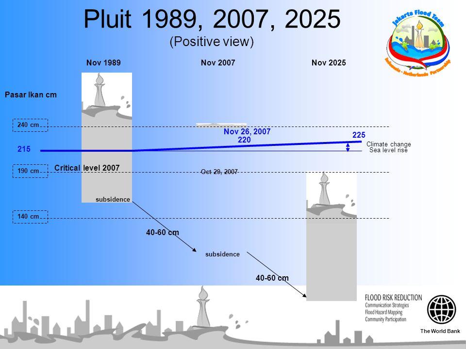 Pluit 1989, 2007, 2025 (Positive view) 240 cm Pasar Ikan cm Nov 1989Nov 2007Nov 2025 Nov 26, 2007 190 cm Oct 29, 2007 140 cm 215 220 225 subsidence 40
