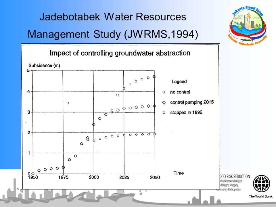 Jadebotabek Water Resources Management Study (JWRMS,1994) The World Bank