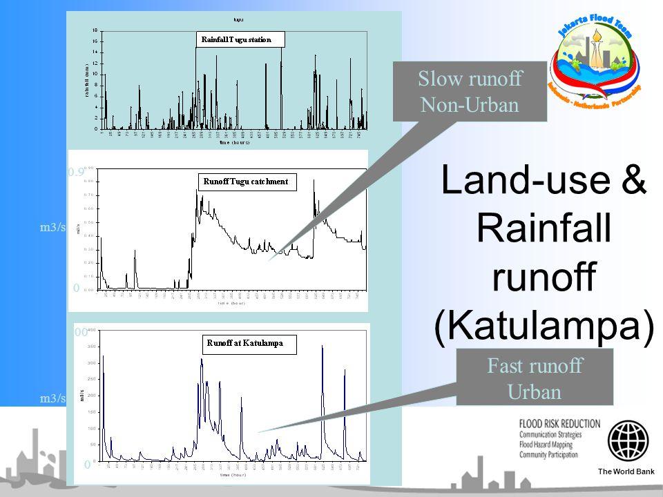 Land-use & Rainfall runoff (Katulampa) 0 400 0 0.9 m3/s Fast runoff Urban Slow runoff Non-Urban The World Bank