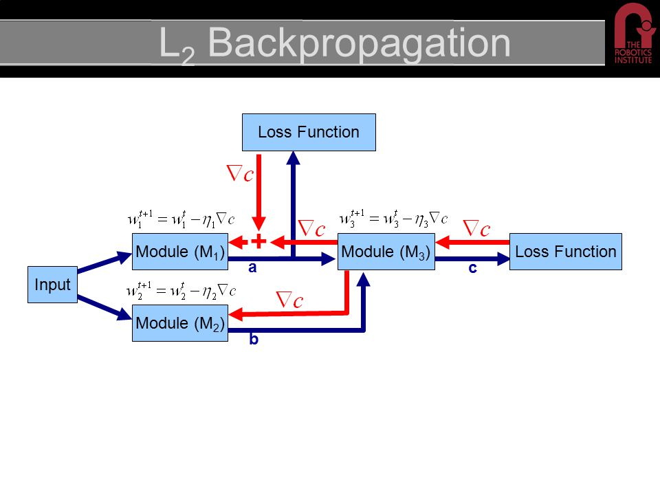 L 2 Backpropagation Module (M 2 ) + Loss Function c a Module (M 3 )Module (M 1 ) b Input Loss Function