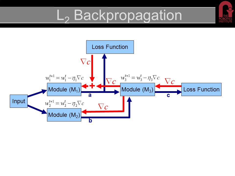 L 2 Backpropagation Module (M 2 ) + Loss Function c a Module (M 3 )Module (M 1 ) b Input Loss Function